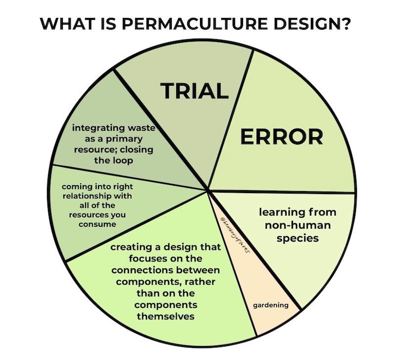 Whole System Design Pie